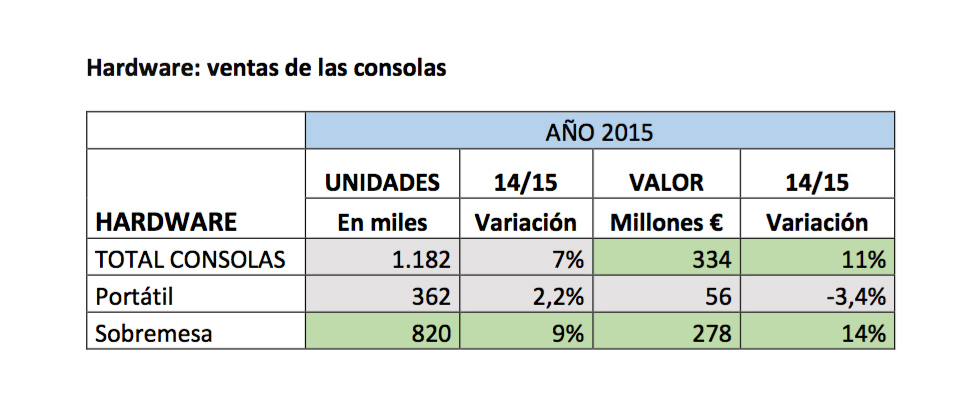 AEVI 2015 venta de consolas