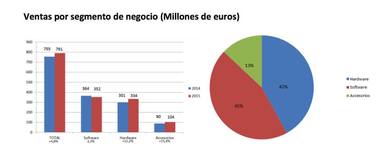 AEVI 2015 venta por segmento de negocio millones de euros