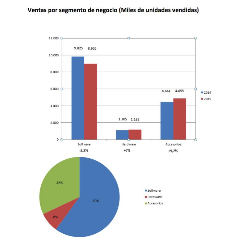 AEVI 2015 venta por segmento de negocio unidades vendidas