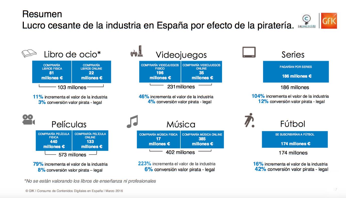 Informe piratería 2015 2