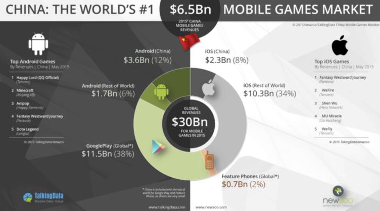 El mercado móvil Chino ya es el que más factura, por delante de EEUU