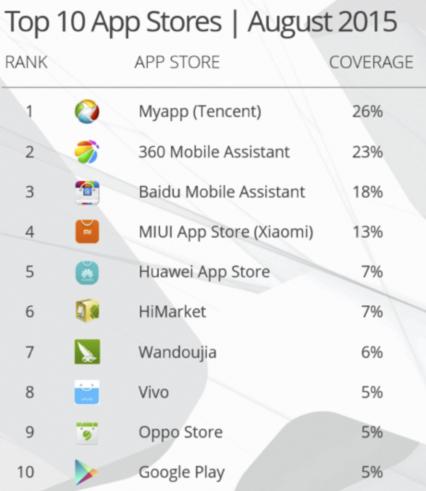 Top Ten AppStore Agosto 2015